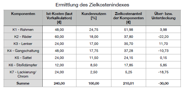 Zielkostenindex Target Costing