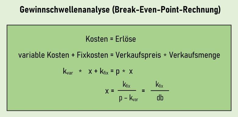 Gewinnschwellenanalyse und Break-even-Punkt
