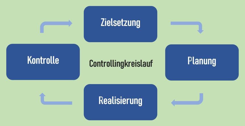 Controllingkreislauf