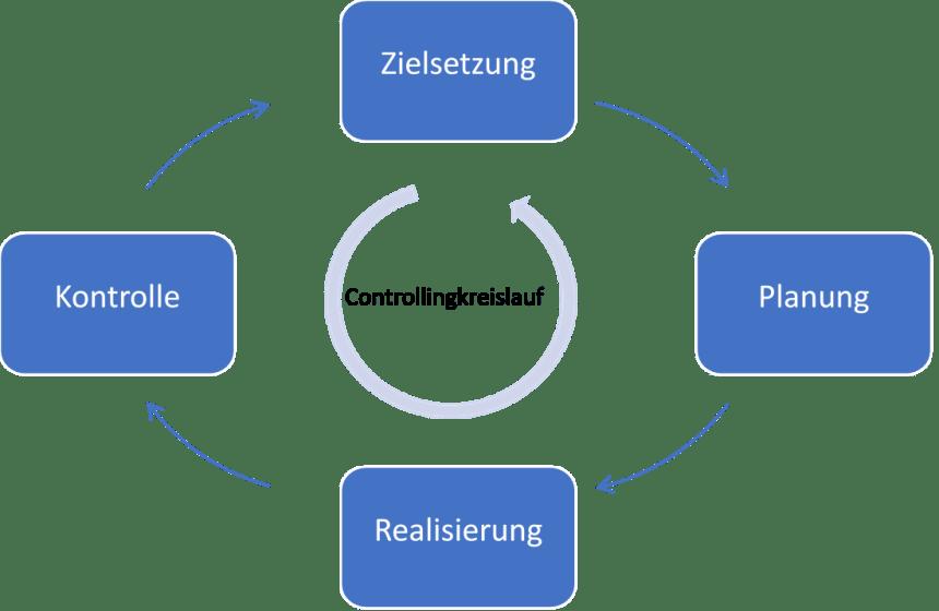 Controllingkreislauf / Managementkreislauf