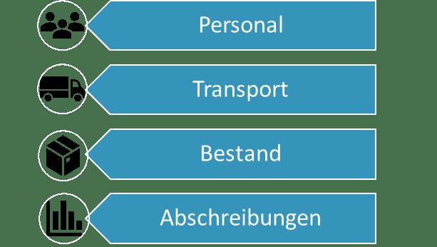 Logistikkostenmanagement Bestandteile der Logistikkosten