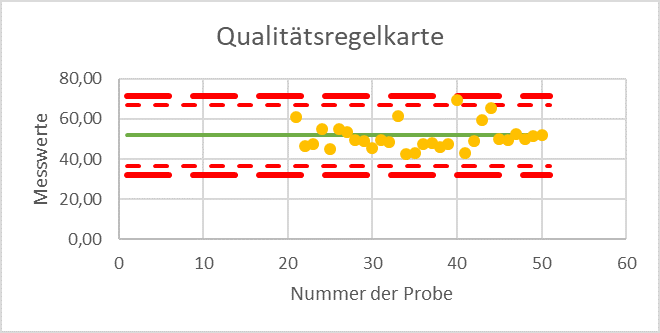 Logistikkostenmanagement Qualitätsregelkarte