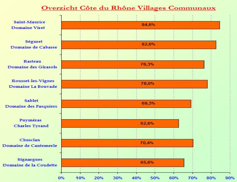 2008-09 CdR-Villages SC