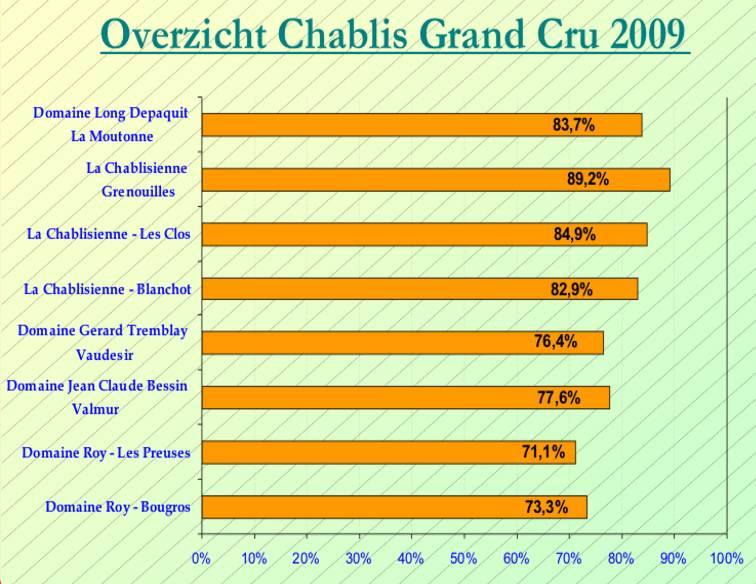 2013-11 Chablis Grand Cru SC