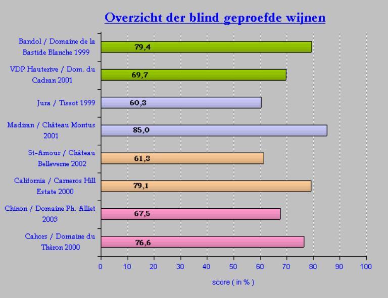 2005-05 Blind SC