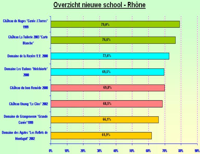 2005-10 Nieuwe School Rhone SC