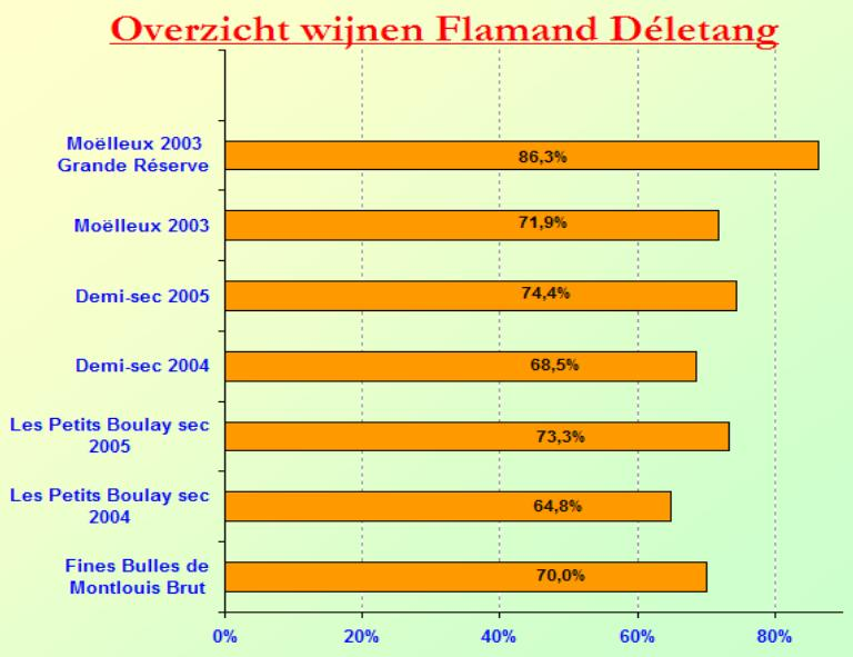 2007-01 Flamand Deletang SC