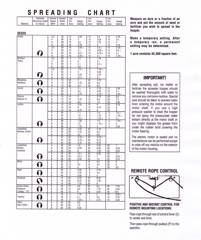 √ Scotts Spreader Settings Conversion Chart