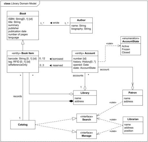 class diagram for library management system opel astra g wiring amachu