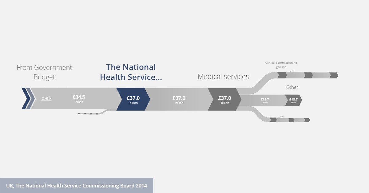 Budget of The National Health Service Commissioning Board