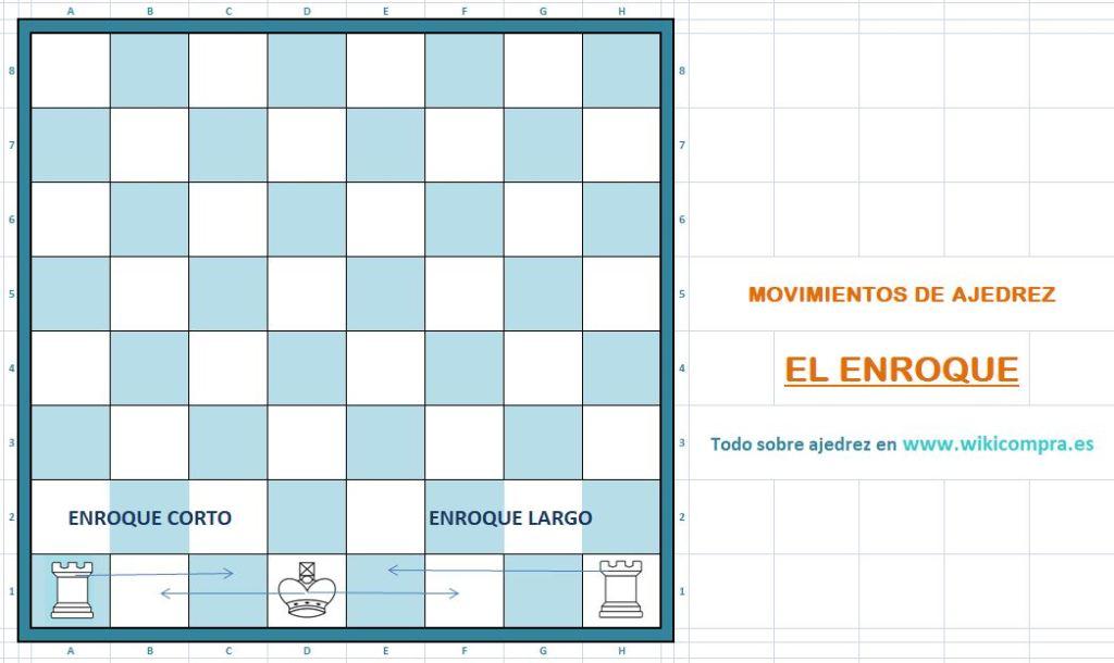 Que es enroque y que tipos de enroque hay en ajedrez.
