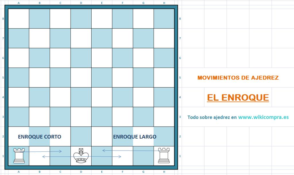 enroque largo y corto de ajedrez