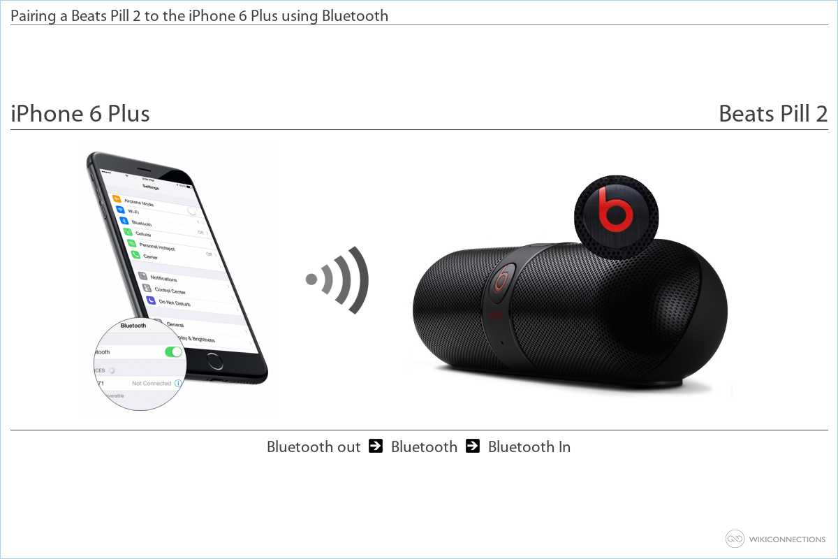 How to connect the iPhone 6 Plus to a Beats Pill 2 - US