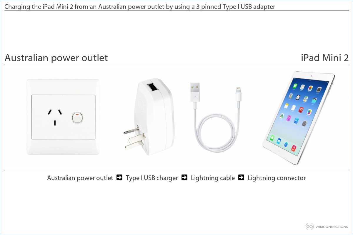 Charging your iPad Mini 2 in Australia