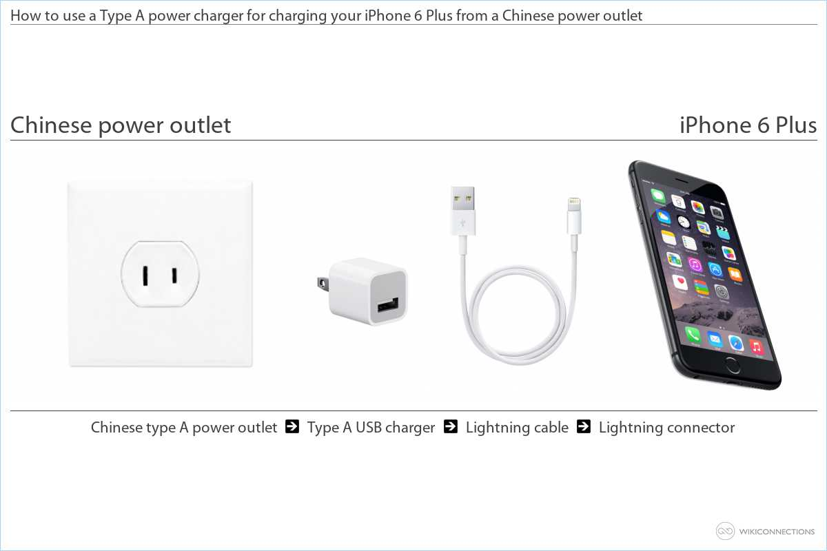 Charging the iPhone 6 Plus in China