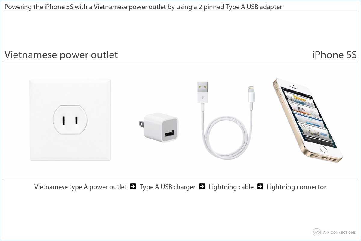 Charging your iPhone 5S in Vietnam