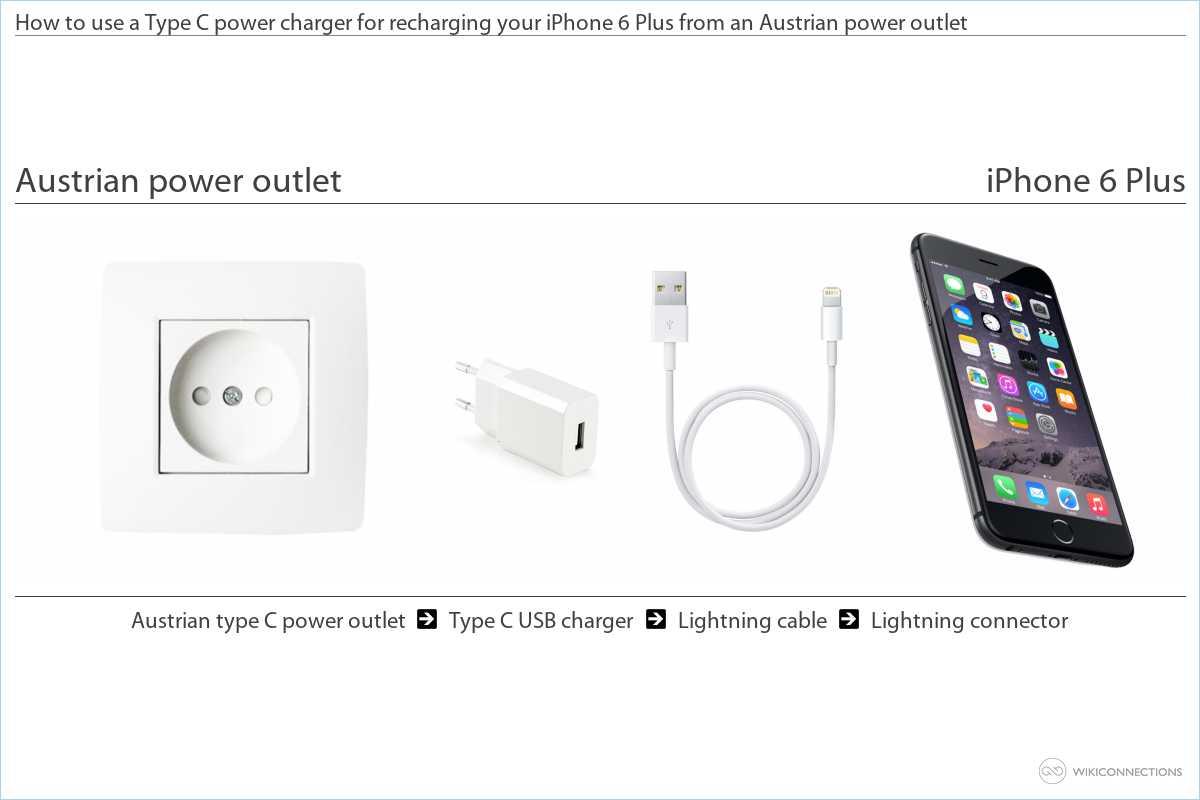Charging the iPhone 6 Plus in Austria