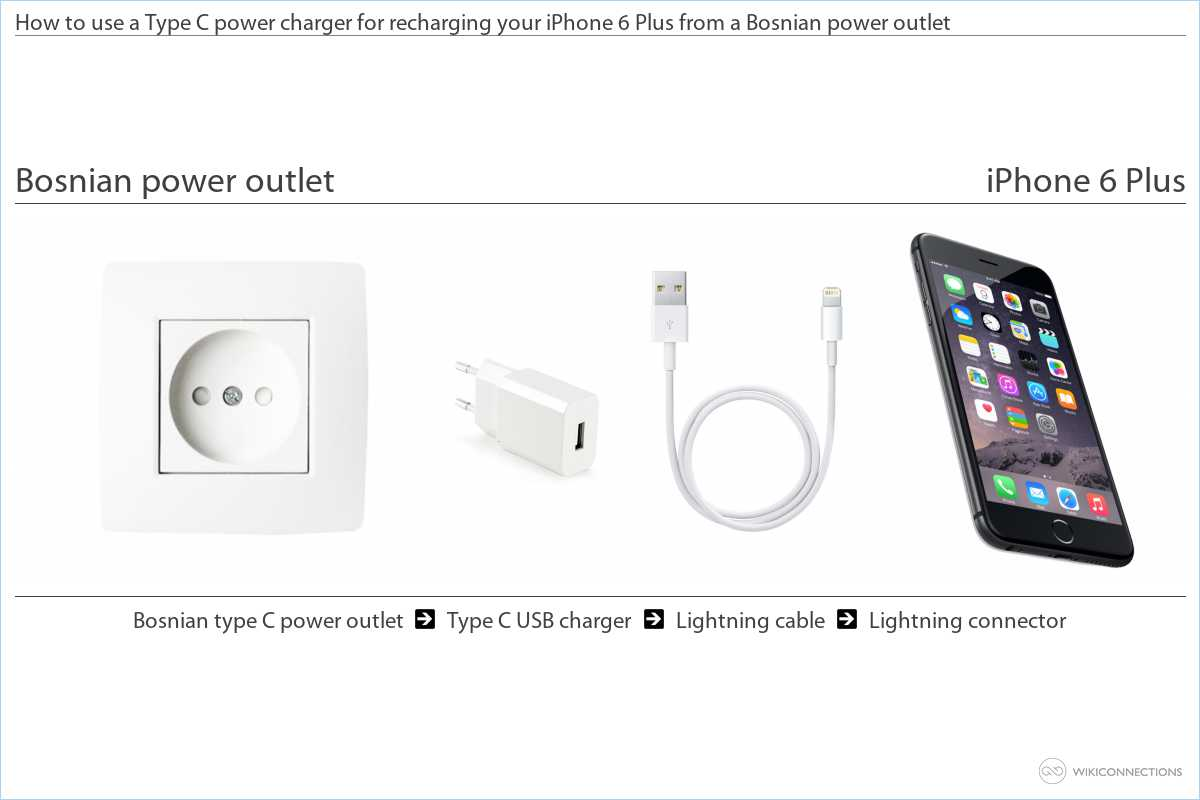 Charging the iPhone 6 Plus in Bosnia