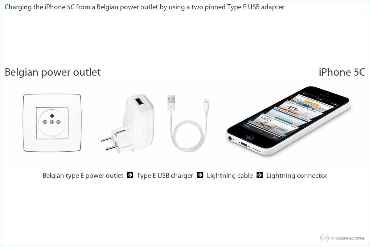 Charging the iPhone 5C in Belgium