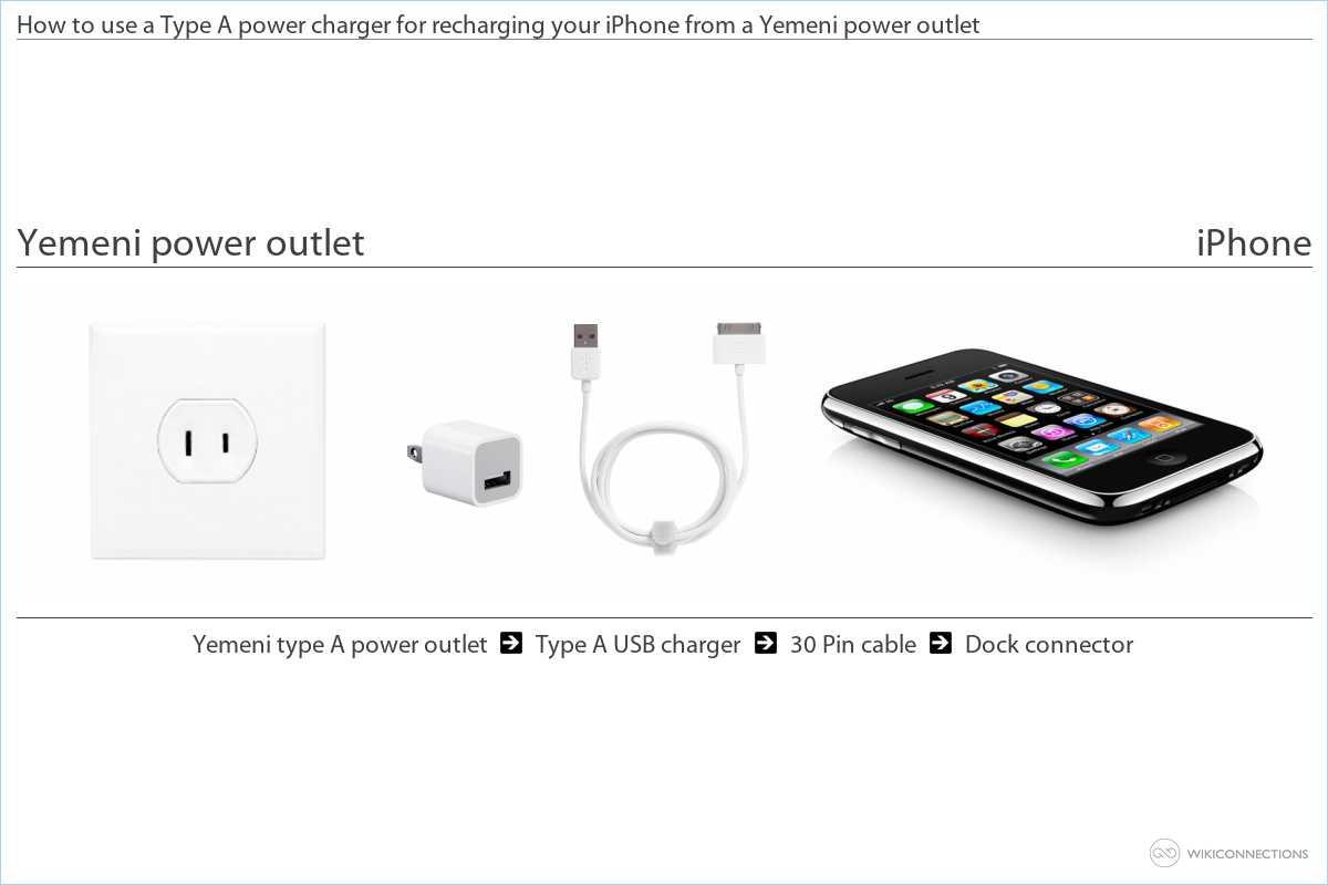 Charging the iPhone in Yemen
