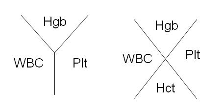 cbc fishbone diagram how to read a wiring symbols complete blood count - wikidoc