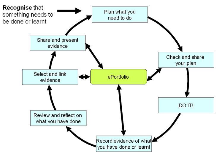 eportfolio process