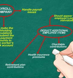 how to process payroll [ 3200 x 2400 Pixel ]