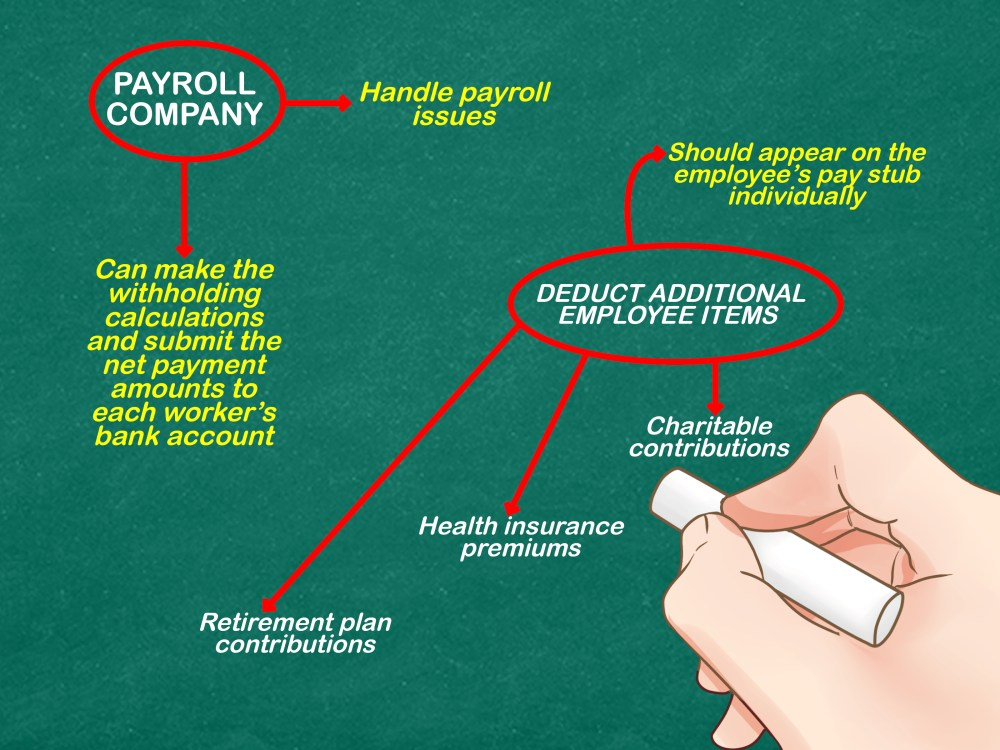 medium resolution of how to process payroll