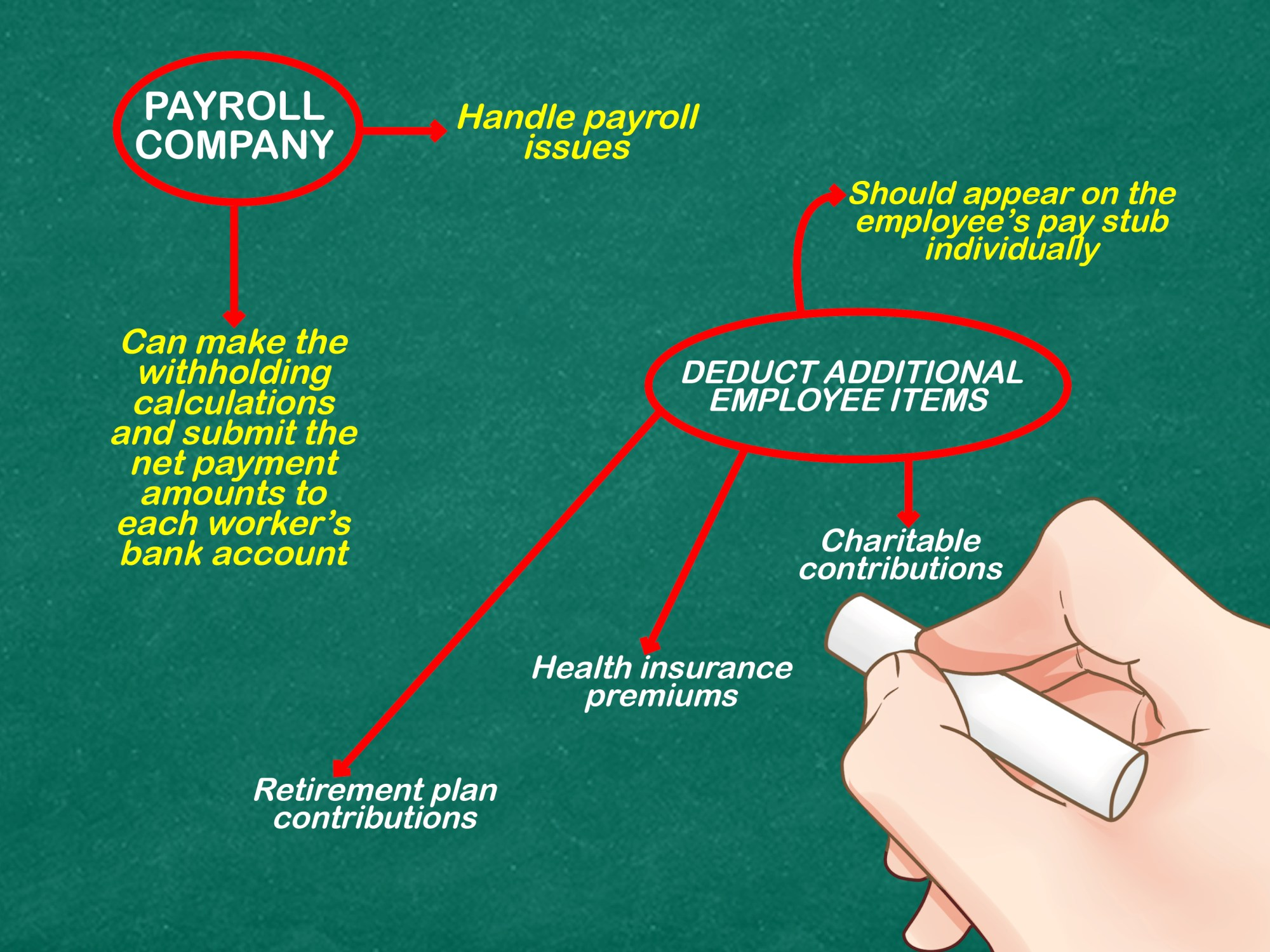 hight resolution of how to process payroll