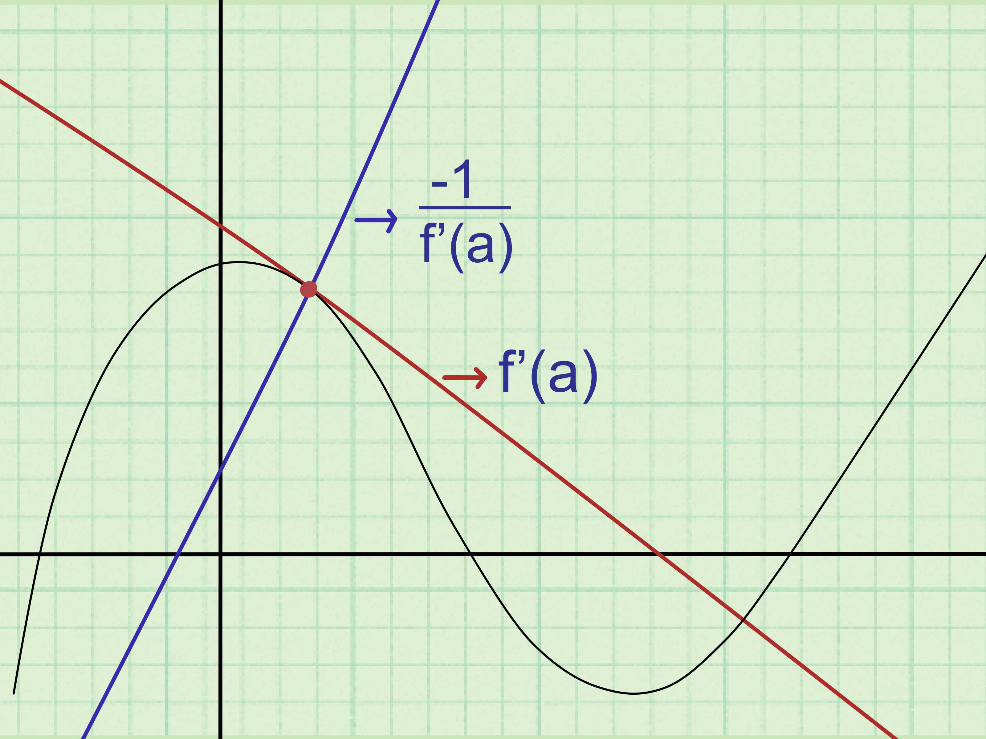How Do You Find The Equation Of A Line Tangent To Circle