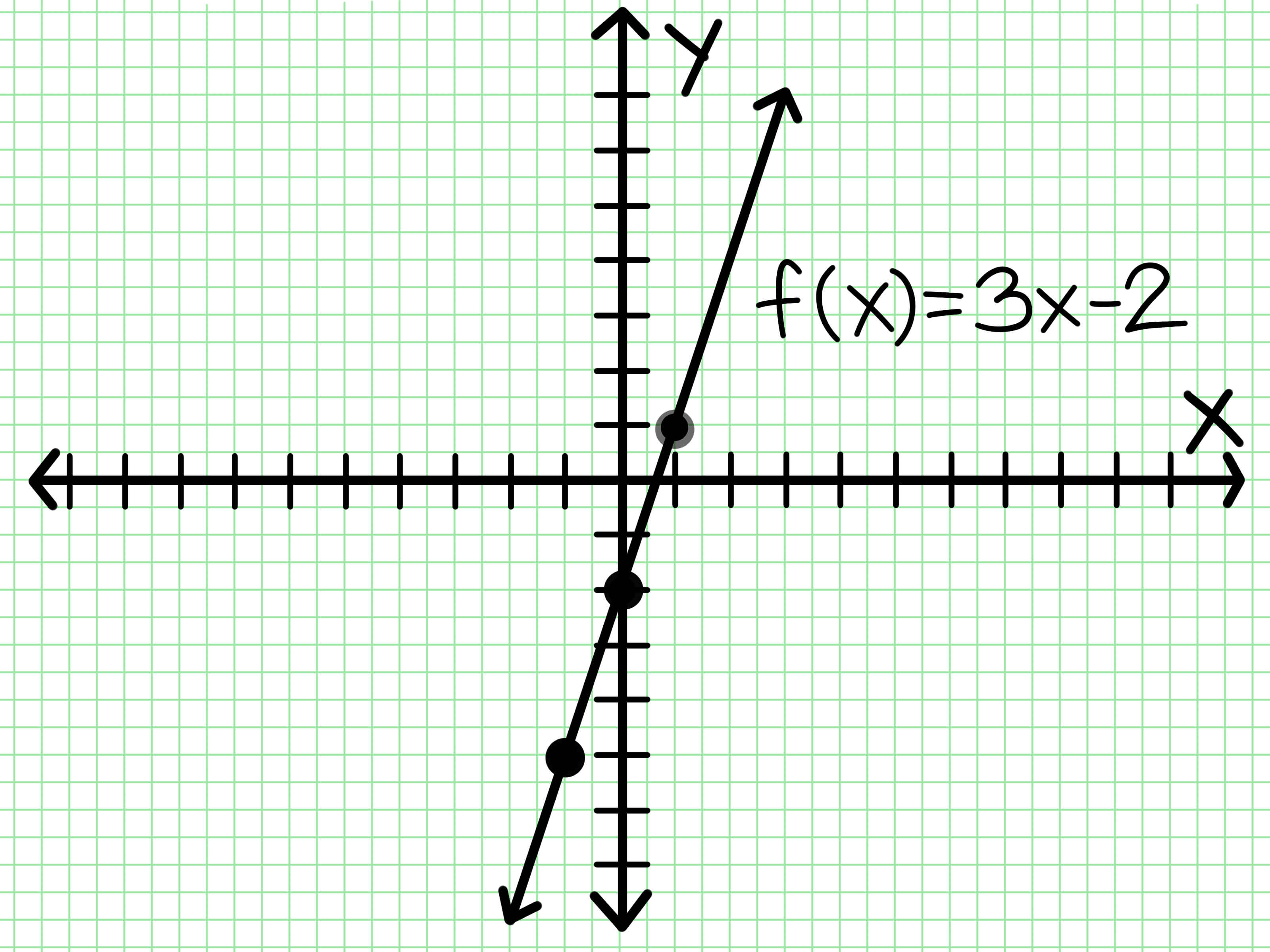 How To Do Linear Functions 8 Steps With Pictures