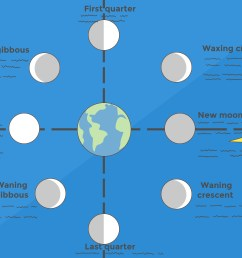 how to make a moon phases chart 13 steps with pictures diagram of moon phases from space diagram of moon phases [ 3200 x 2400 Pixel ]