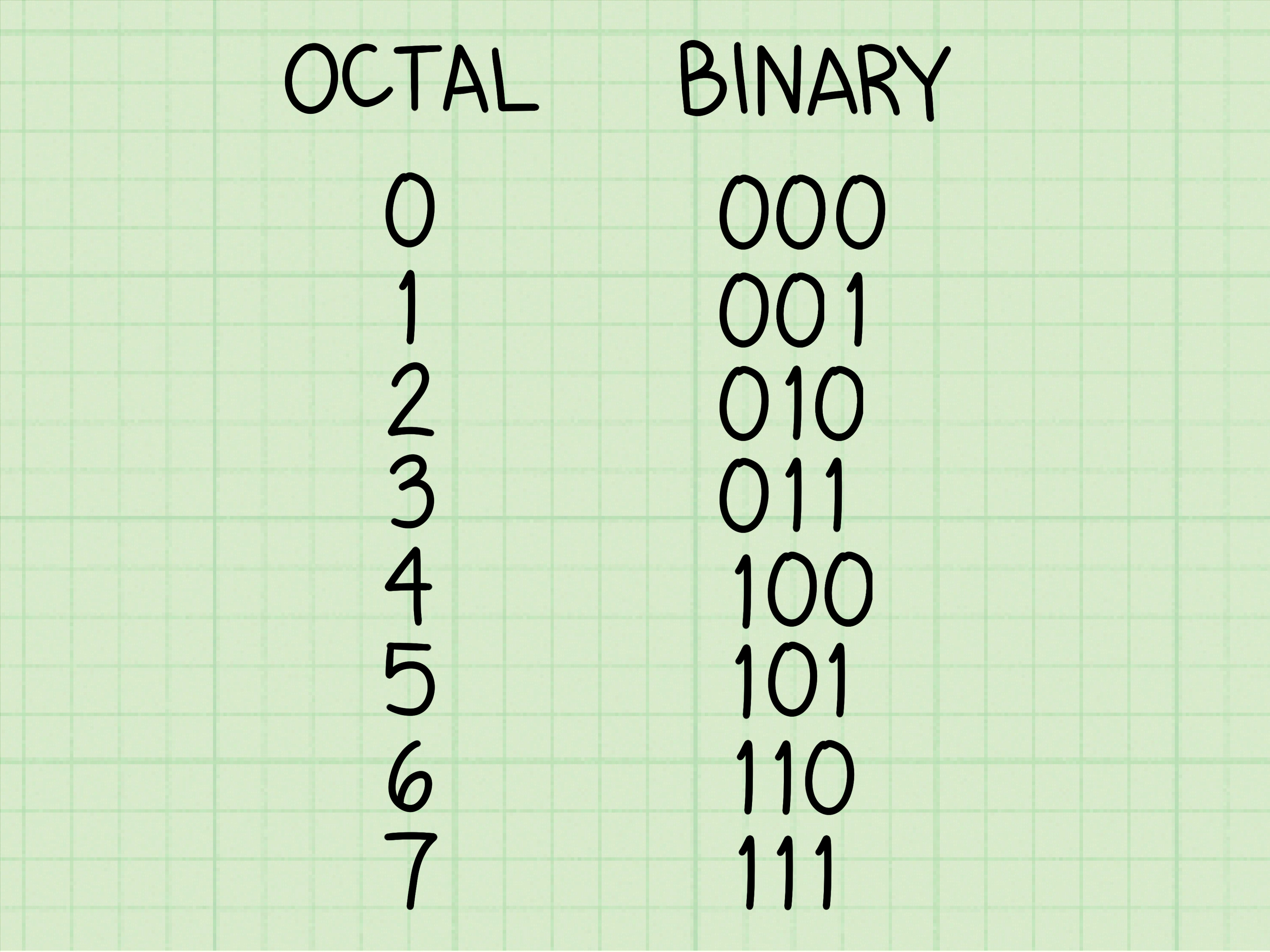 How To Convert Binary To Octal Number 11 Steps With