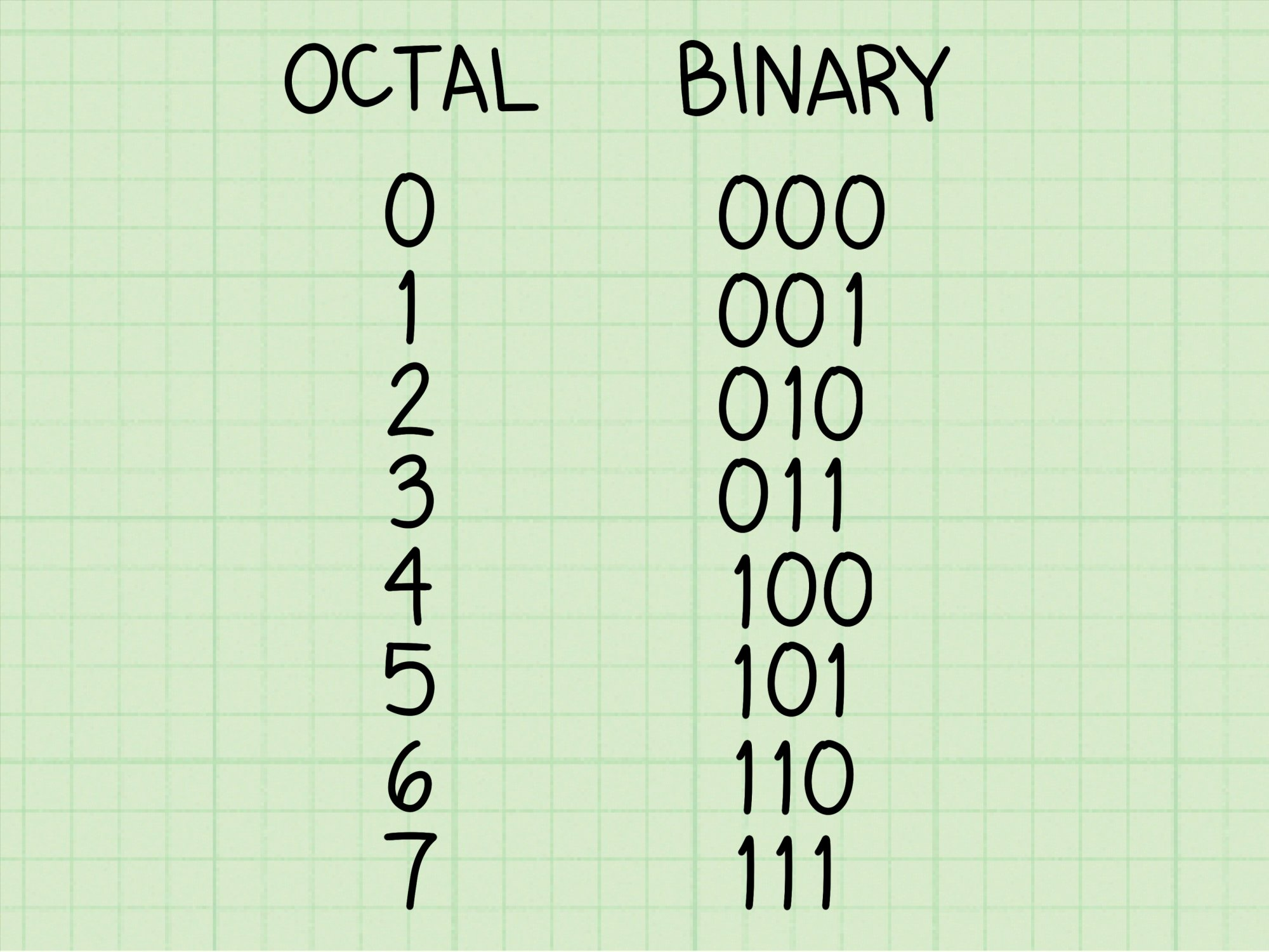 hight resolution of how to convert binary to octal number