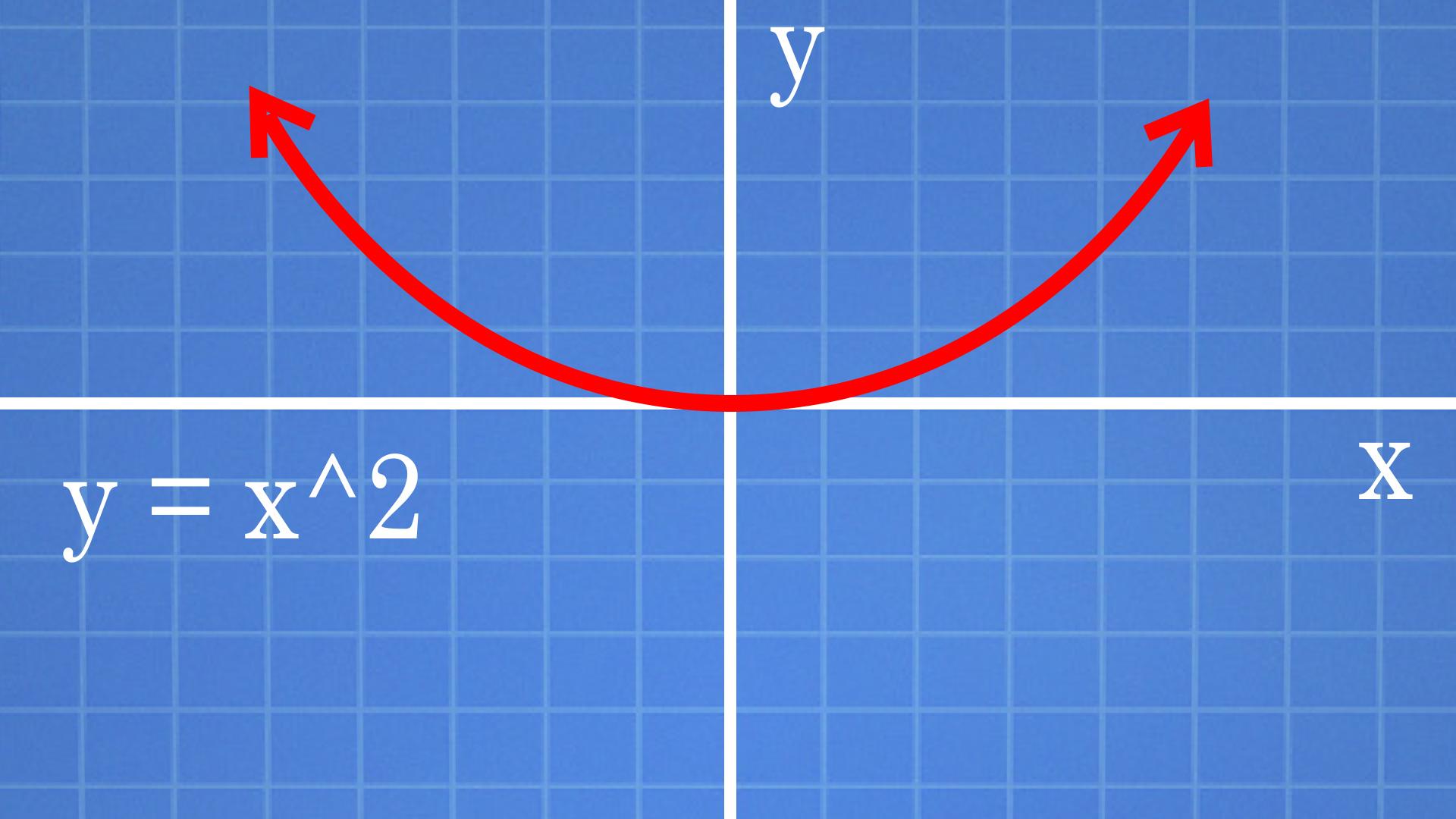 3 Formas De Graficar Puntos En El Plano Cartesiano