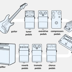 Guitar Amp Wiring Diagram Farmall Cub Tractor 3 Ways To Connect An Electric A Combo - Wikihow