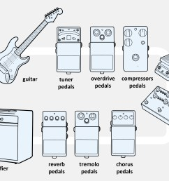 3 ways to connect an electric guitar to a combo amp wikihow electric guitar wiring diagram [ 3200 x 2400 Pixel ]