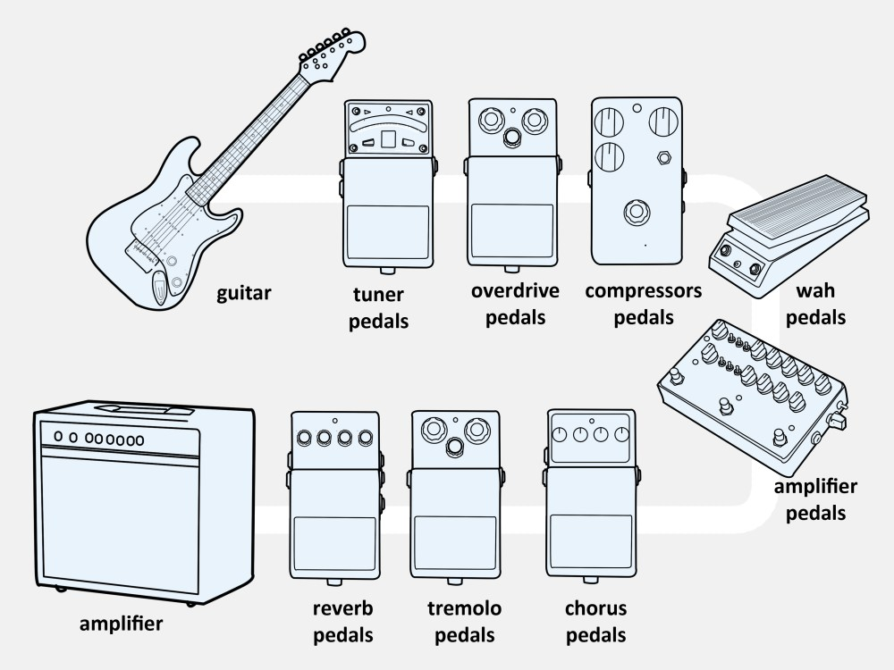 medium resolution of 3 ways to connect an electric guitar to a combo amp wikihow electric guitar wiring diagram
