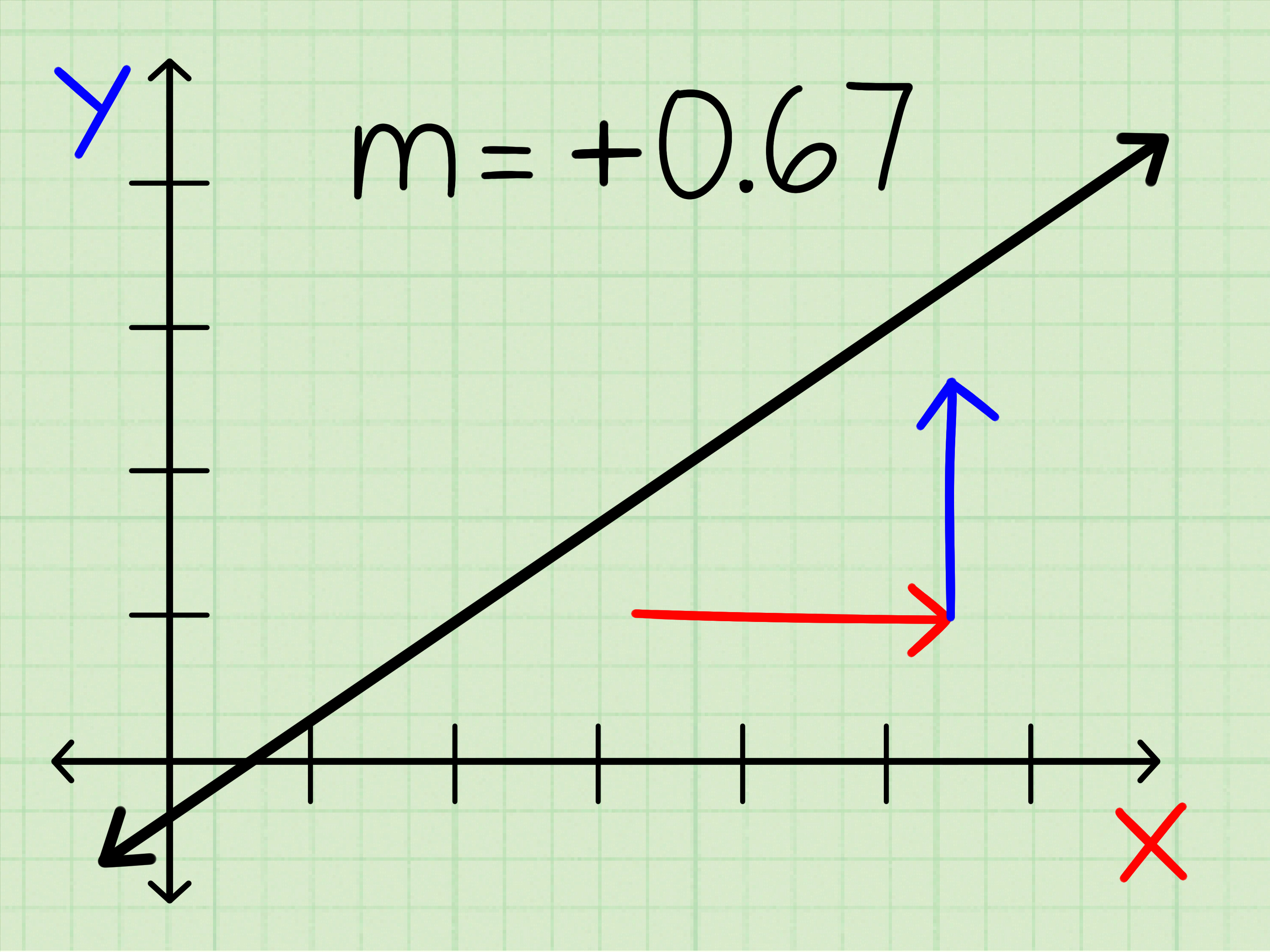 How To Find The Slope Of A Line