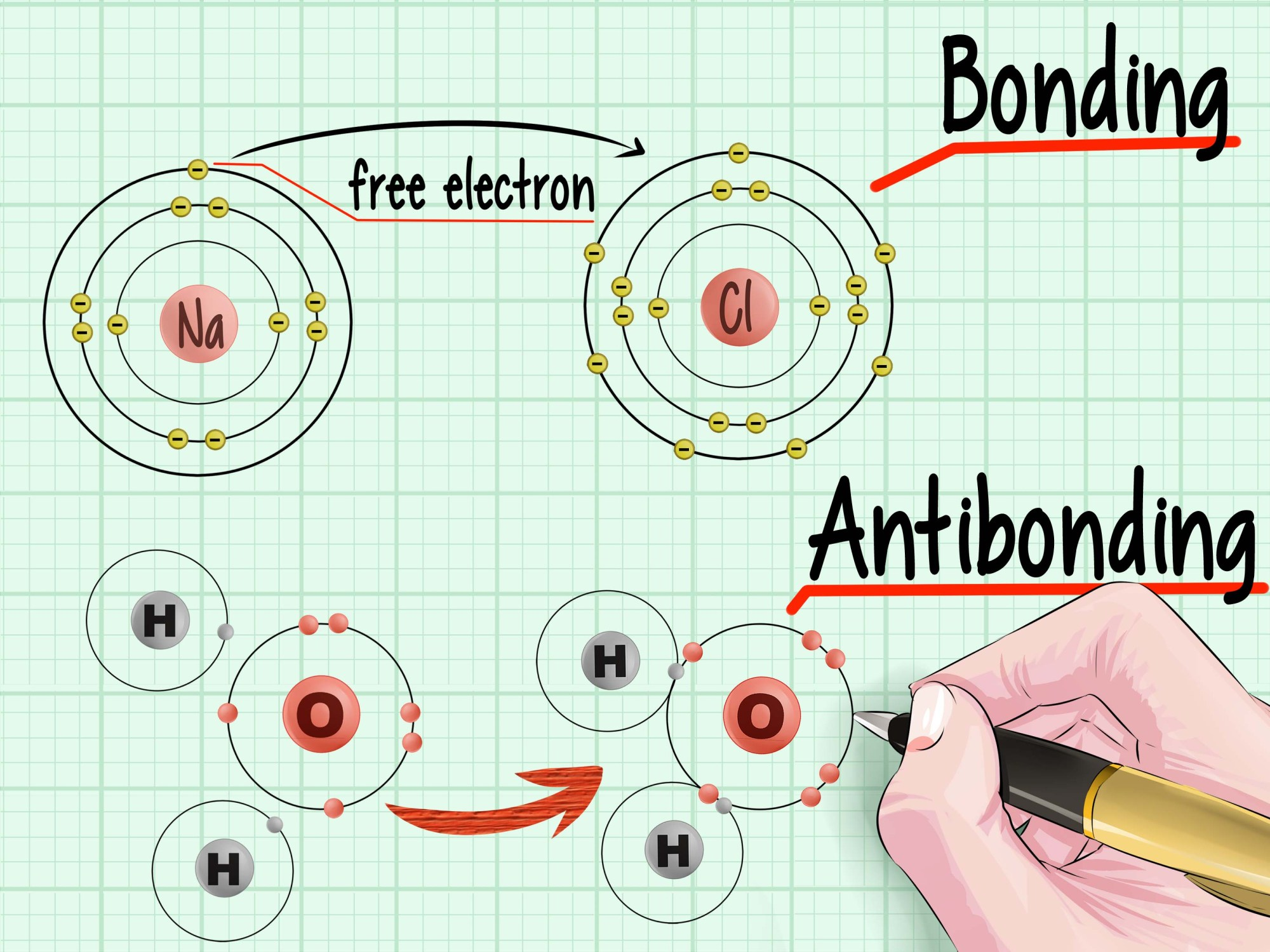 hight resolution of how to calculate bond order in chemistry