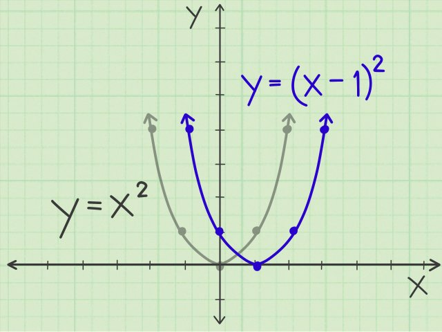 How to Graph a Parabola: 21 Steps (with Pictures) - wikiHow