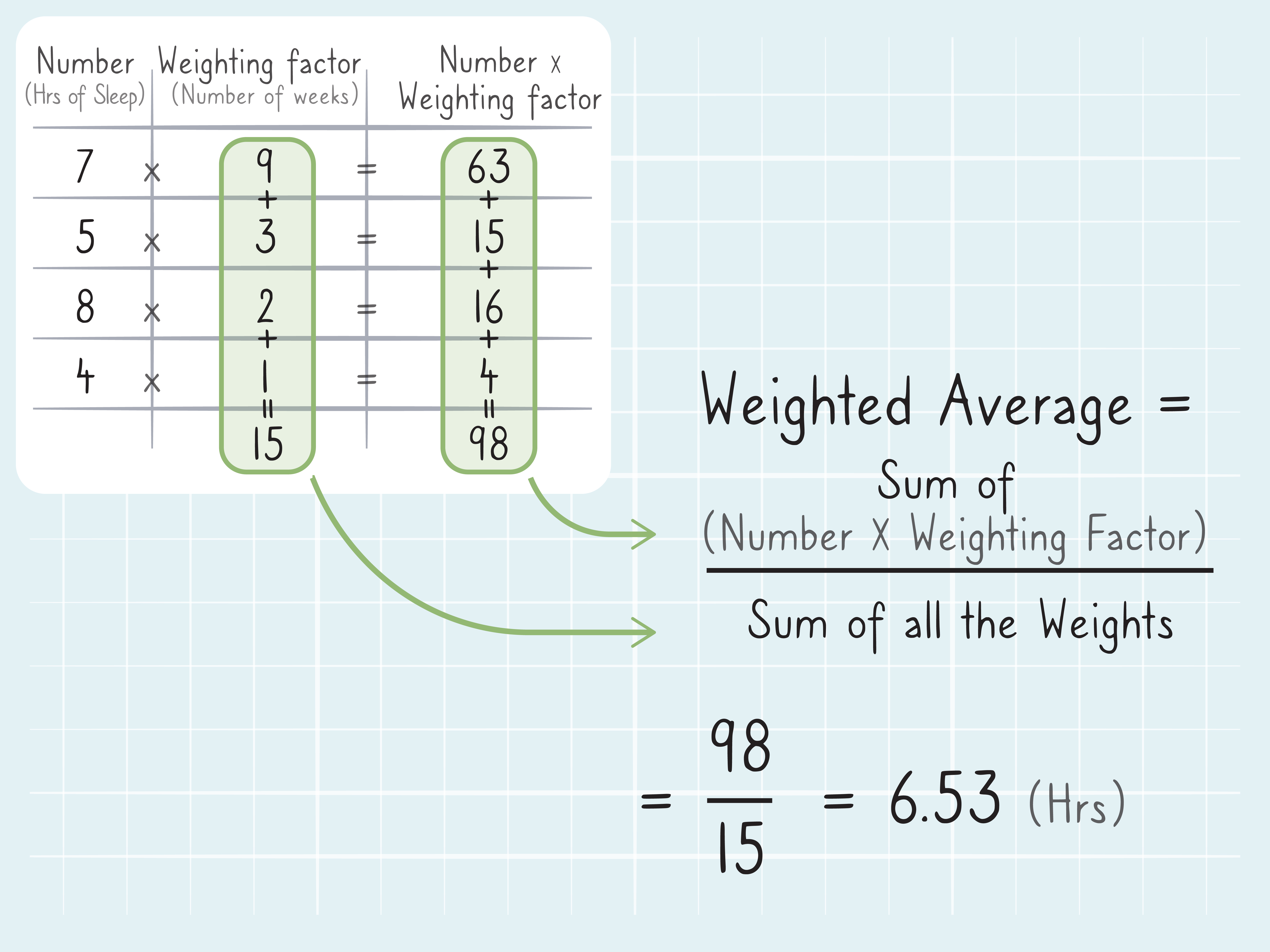 How To Calculate Weighted Average 9 Steps With Pictures