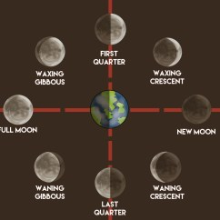 Phases Of The Moon Diagram To Label Single Phase Motor Wiring With Capacitor How Make A Chart 12 Steps Pictures