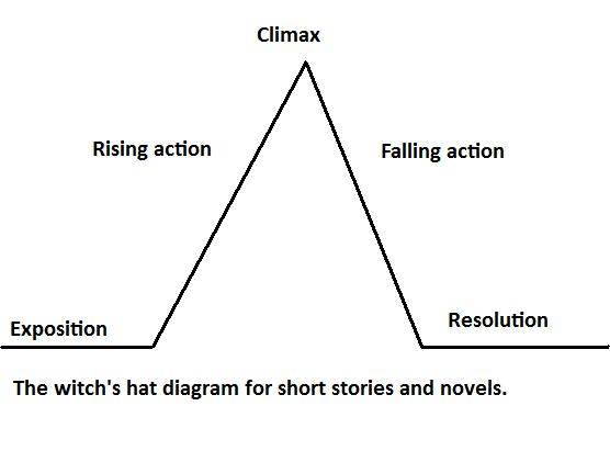 short story diagram template smeg cooker wiring how to write a using witch's plot diagram: 9 steps
