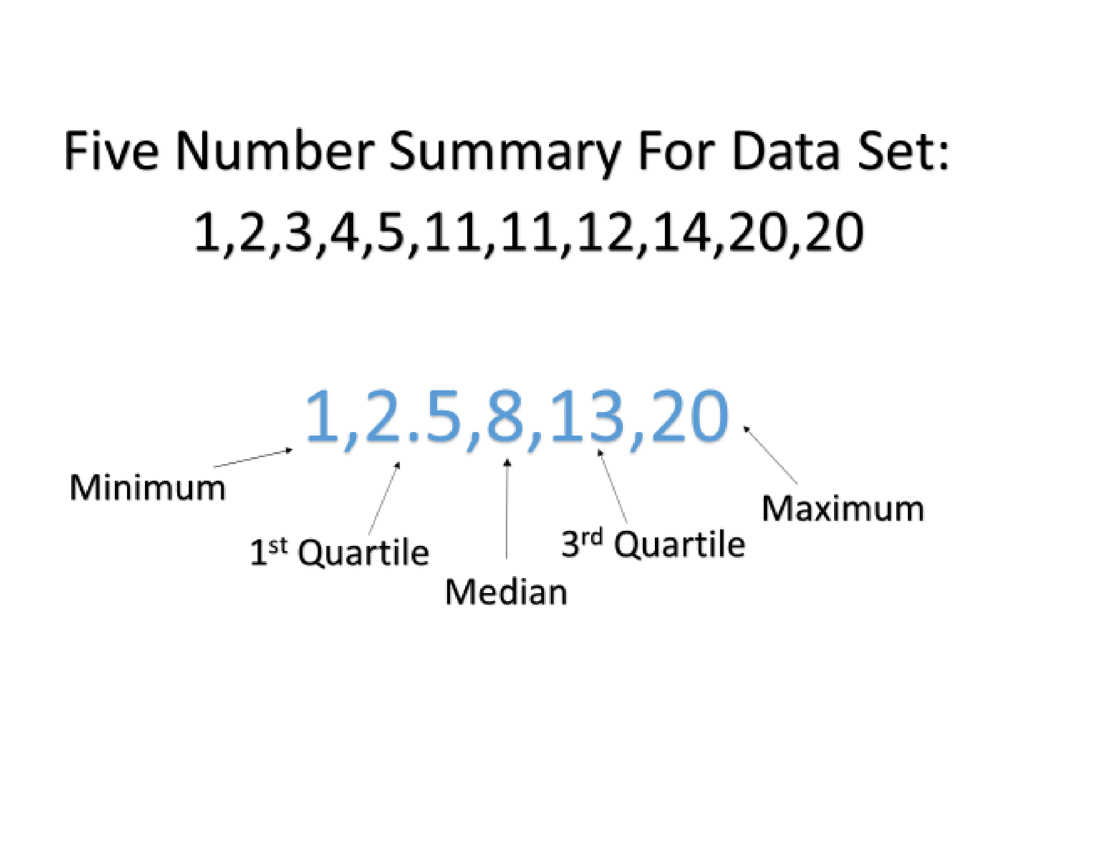 How To Find The Five Number Summary In Statistics With
