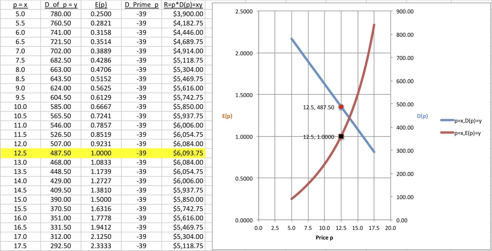 How To Maximize Revenue Per Price Via Excel 9 Steps
