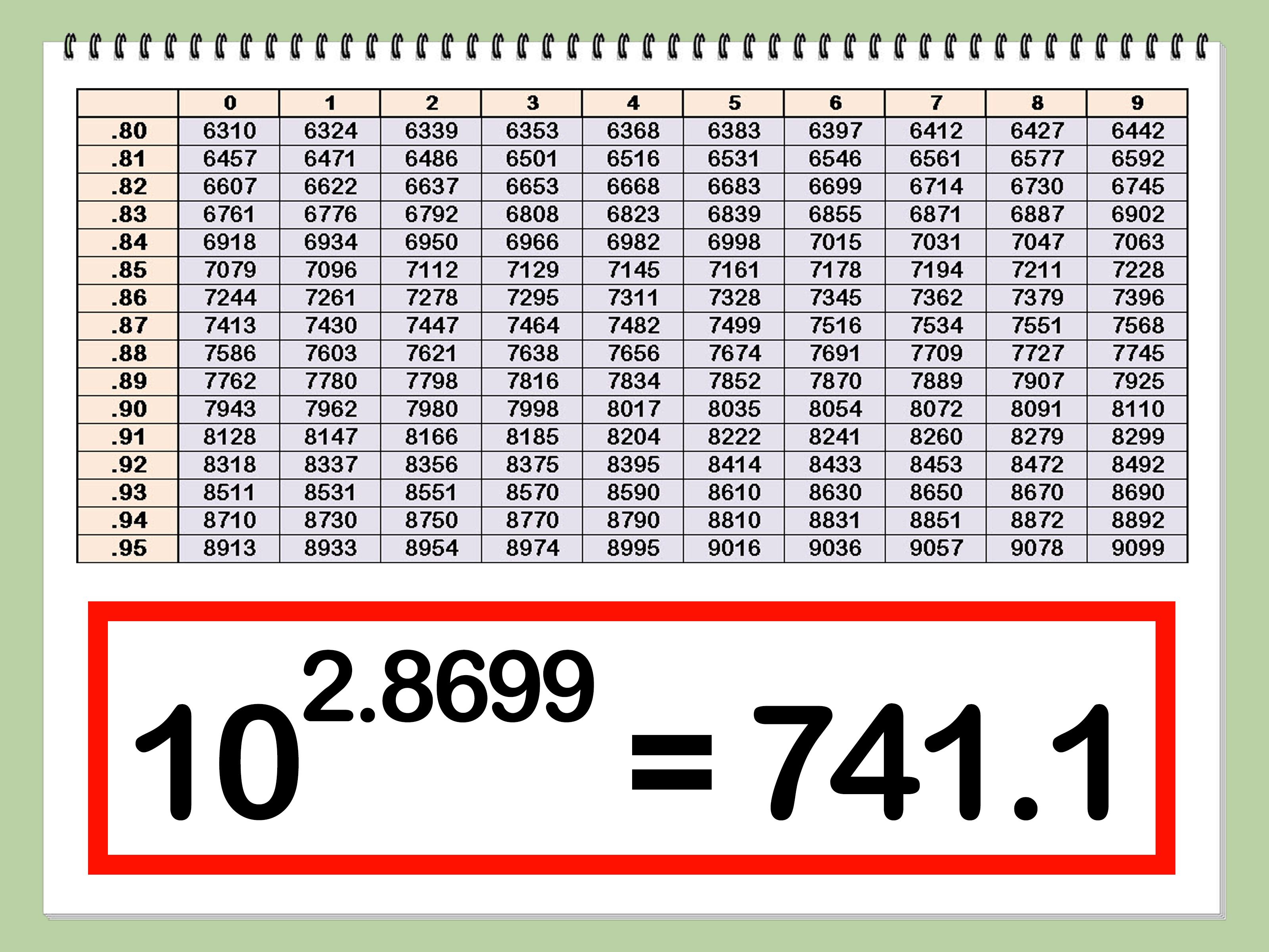 4 Ways To Use Logarithmic Tables