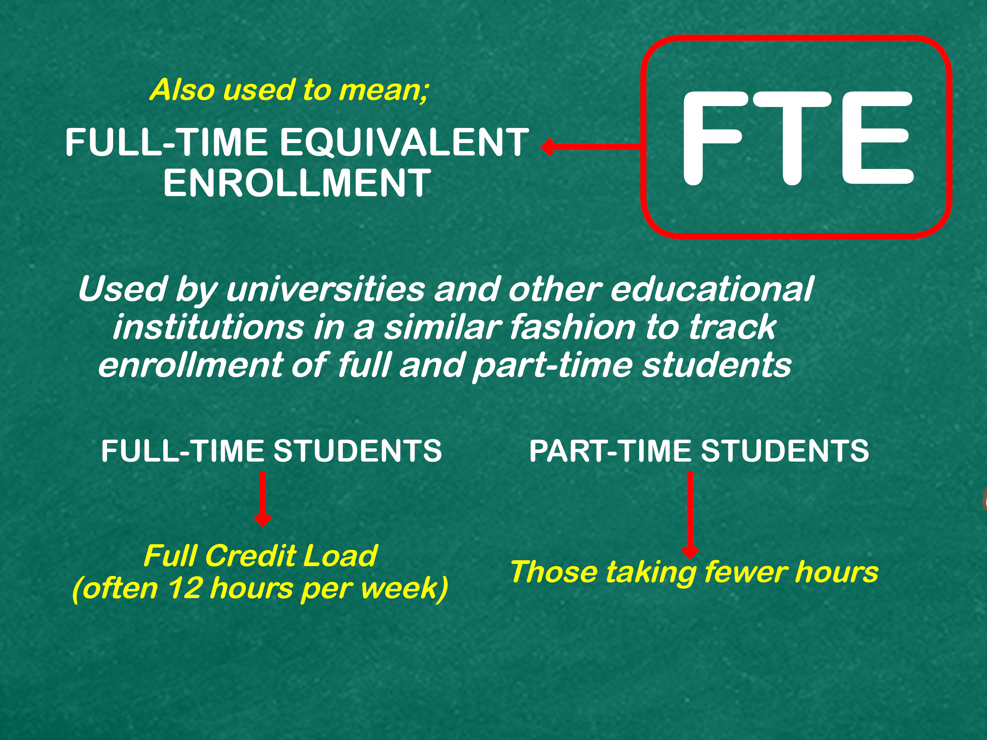 3 Ways To Calculate Fte