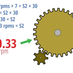 Gear Ratio Diagram What Is A Mapping 4 Easy Ways To Determine With Pictures