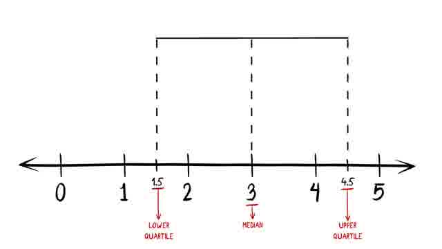 How to Make a Box and Whisker Plot: 10 Steps (with Pictures)